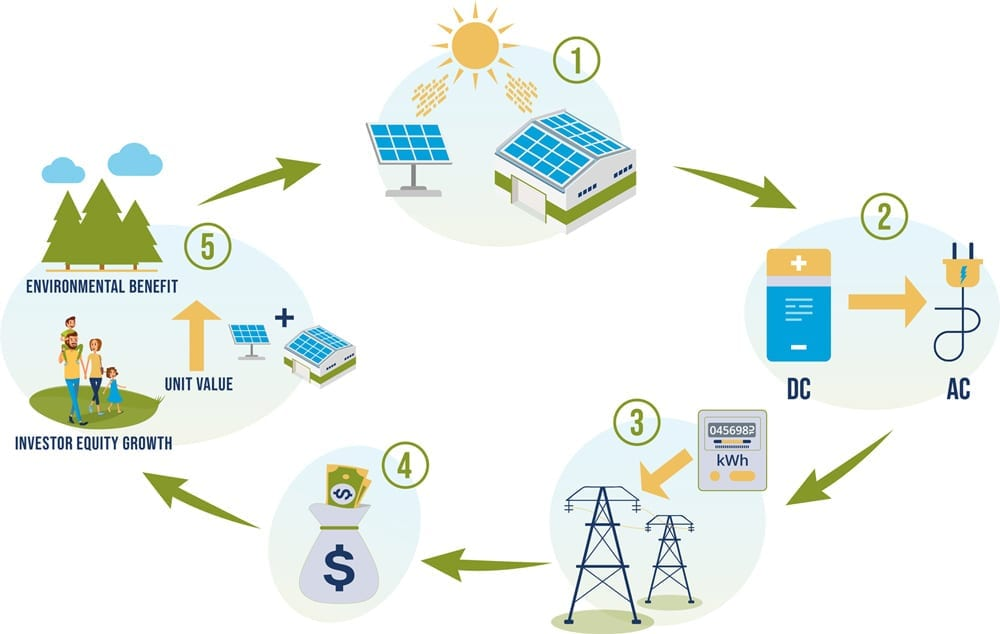Five step illustration explaining how Skyline Clean Energy Investment Fund works
