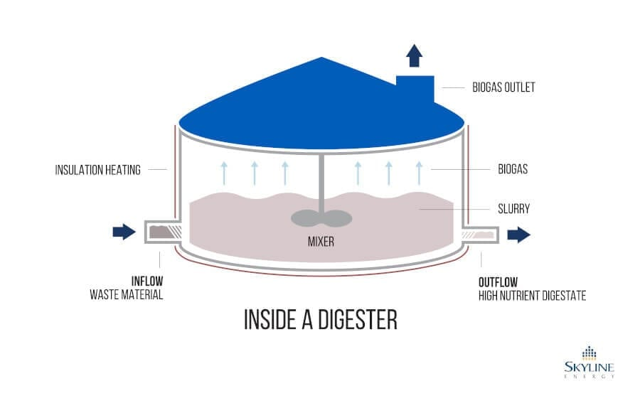 Skyline Energy Graphic - Inside a Digester
